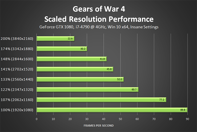 Gears of War 4 - Scaled Resolution Performance