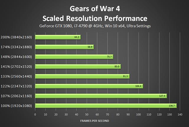 《戰爭機器 4》- 擴充解析度效能