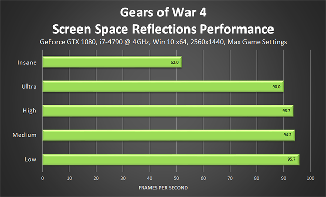 Gears of War 4 -  Screen Space Reflections Performance