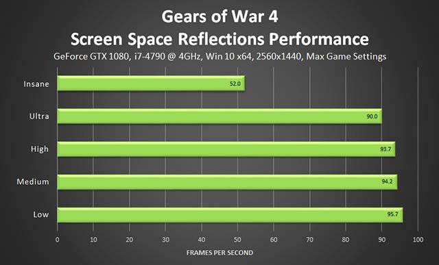 《戰爭機器 4》- 場景空間反射效能