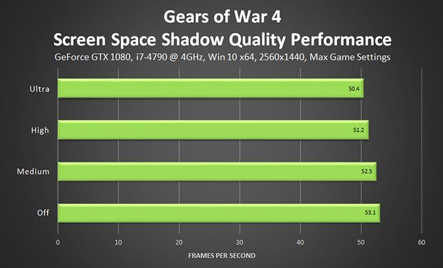 《戰爭機器 4》- 場景空間陰影效能
