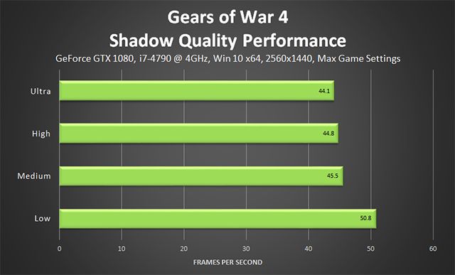 Gears of War 4 - Shadow Quality Performance
