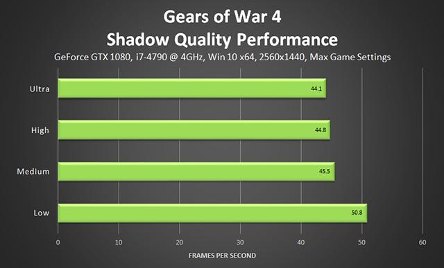 《戰爭機器 4》- 陰影品質效能