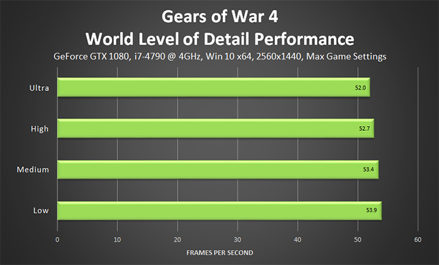 Gears of War 4 - World Level of Detail Performance