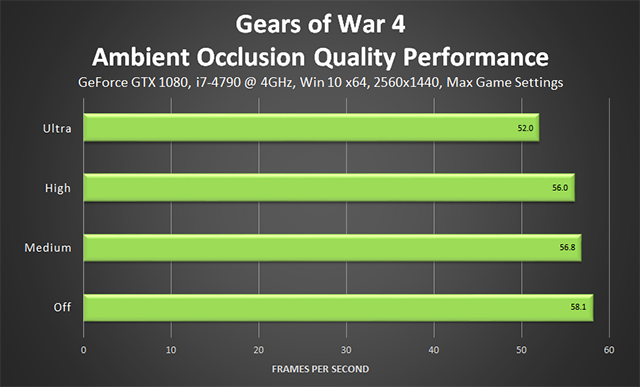 Guía de gráficos y rendimiento de Gears of War 4