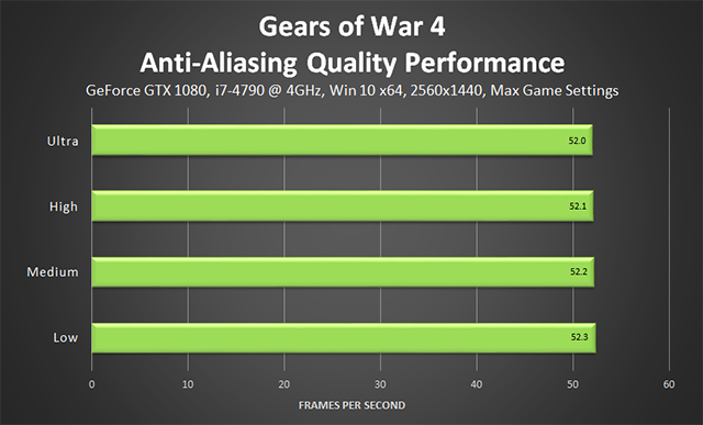 Gears of War 4 - Anti-Aliasing Quality Performance