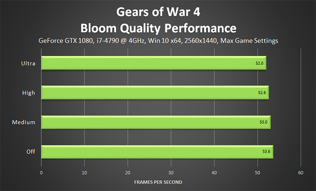 Gears of War 4 - Bloom Quality Performance