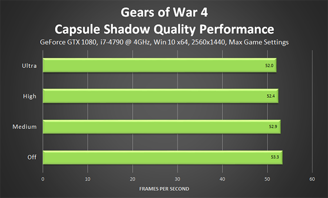 Gears of War 4 - Capsule Shadow Quality Quality Performance