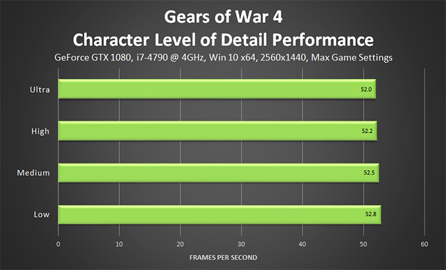 Gears of War 4 - Character Level of Detail Performance