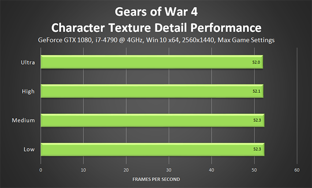 Gears of War 4 - Character Texture Detail Performance