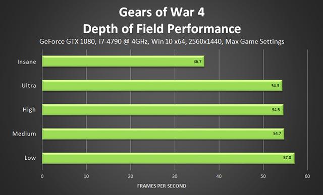 Gears of War 4 - Depth of Field Performance