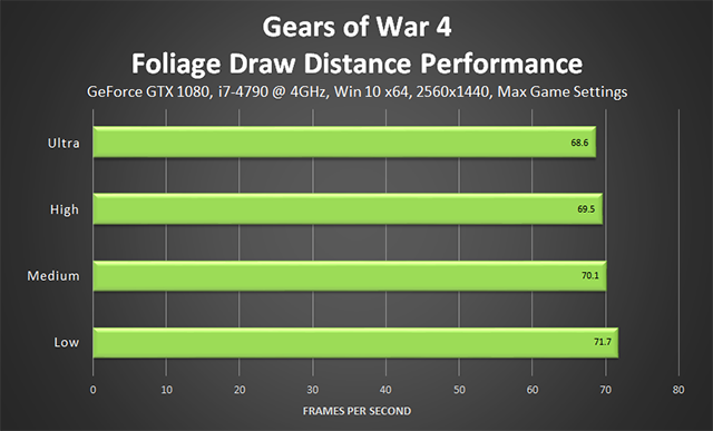 Gears of War 4 - Foliage Draw Distance Performance