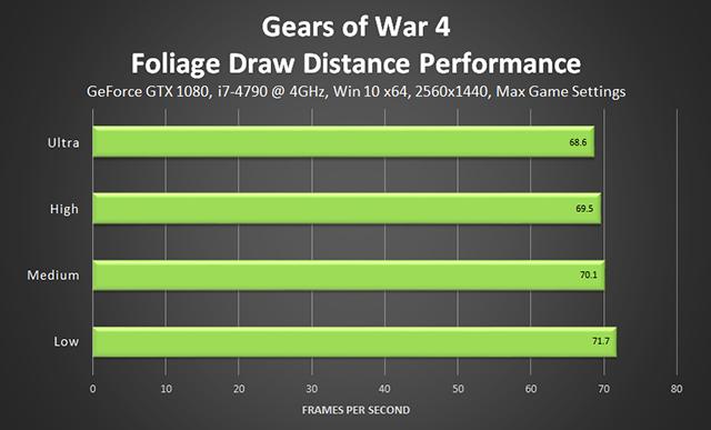 Gears of War 4 - Foliage Draw Distance Performance