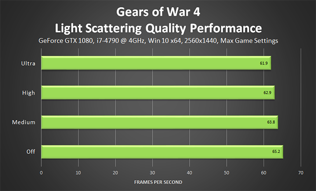 Gears of War 4 - Light Scattering Quality Performance
