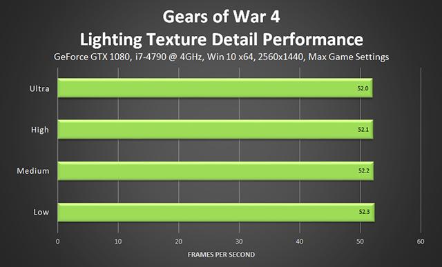 Gears of War 4 - Lighting Texture Detail Performance