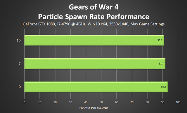 Gears of War 4 - Particle Spawn Rate Performance