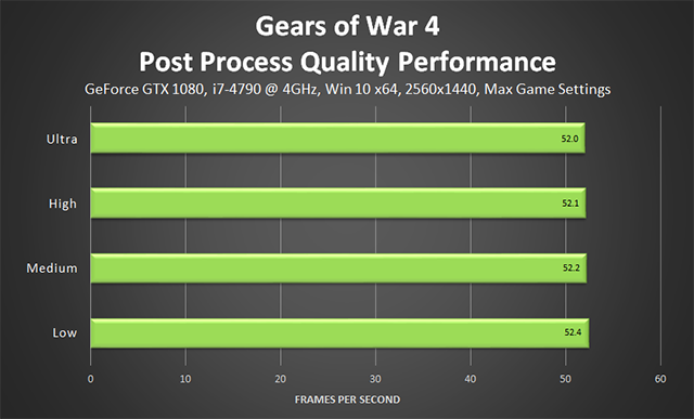 Gears of War 4 - Post Process Quality Performance