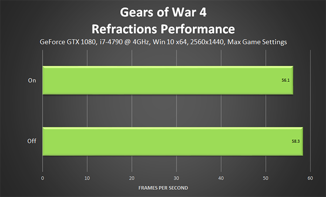 Gears of War 4 - Refractions Performance