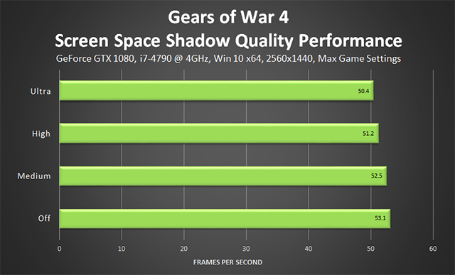 Gears of War 4 - Screen Space Shadow Quality Performance