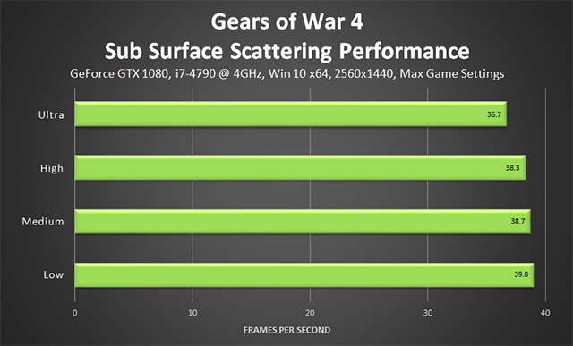 Gears of War 4 - Sub-Surface Scattering Performance