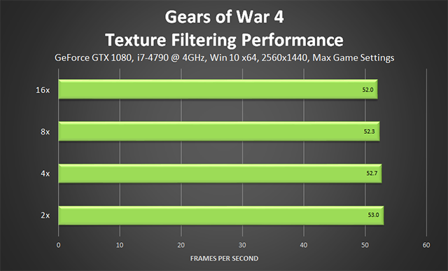 Gears of War 4 - Texture Filtering Performance