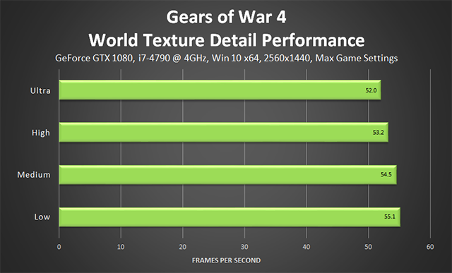 Gears of War 4 - World Texture Detail Performance