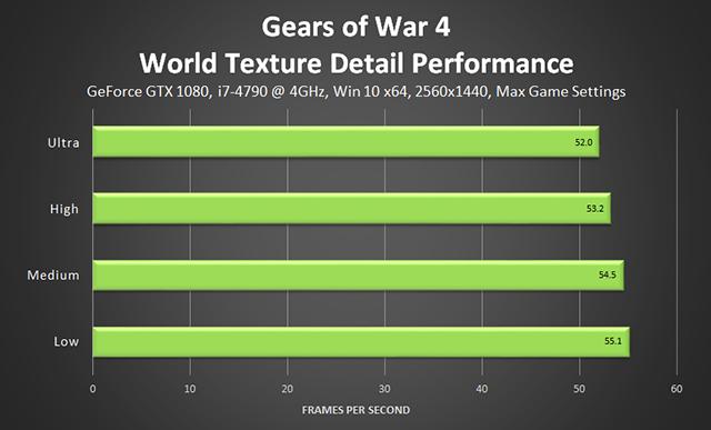 Gears of War 4 - World Texture Detail Performance