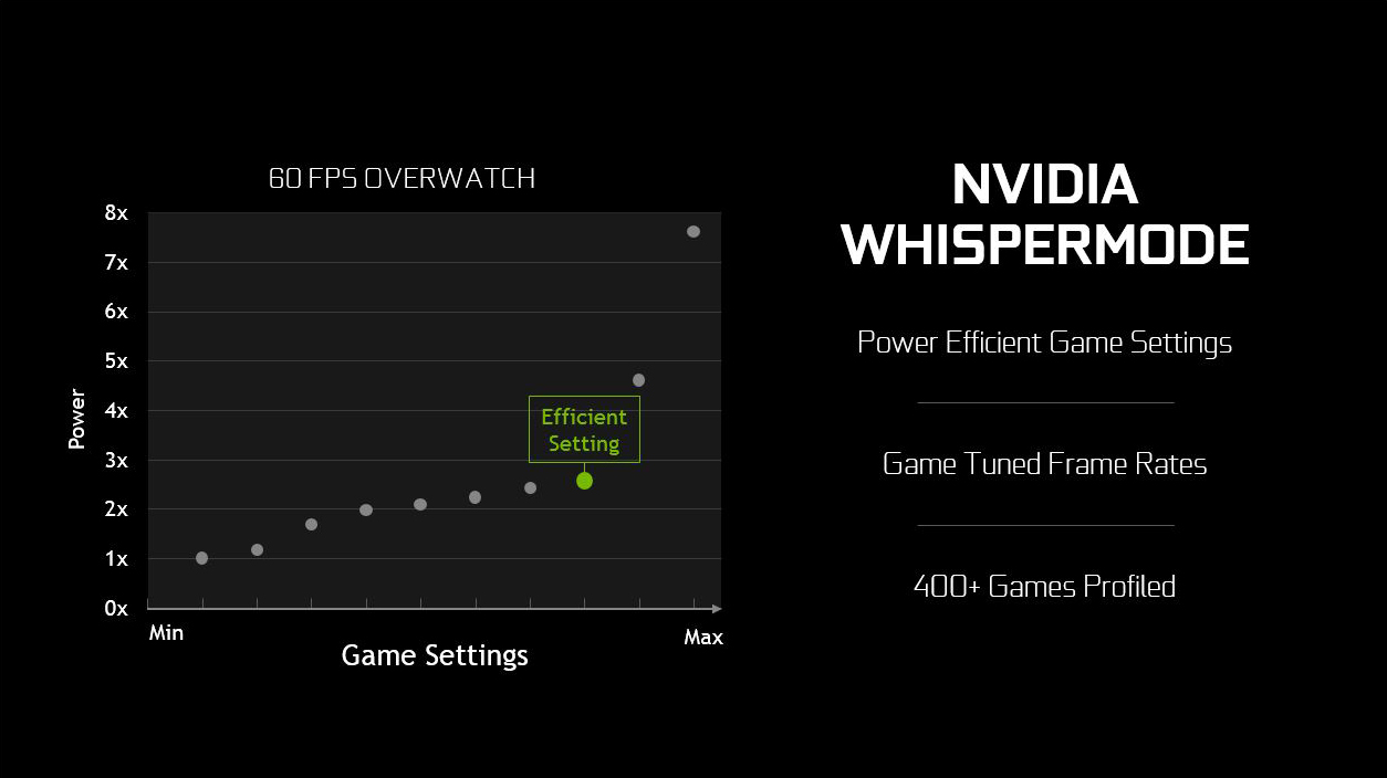 Introducing NVIDIA WhisperMode: Quiet, Efficient Gameplay For