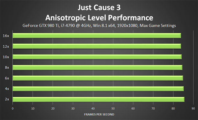 Just Cause 3 - Anisotropic Level Performance