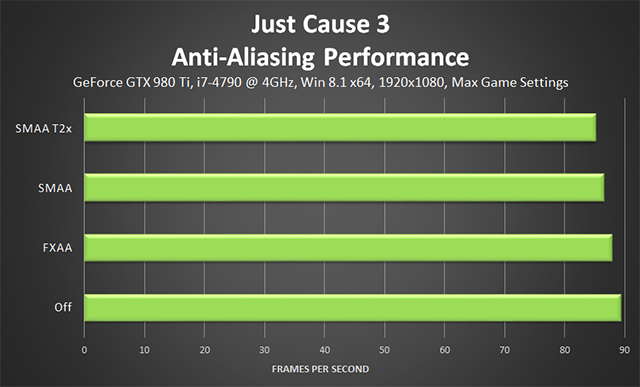 Just Cause 3 - Anti-Aliasing Performance