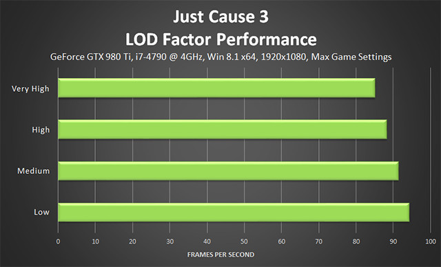 Just Cause 3 - 1920x1080 NVIDIA Dynamic Super Resolution Performance