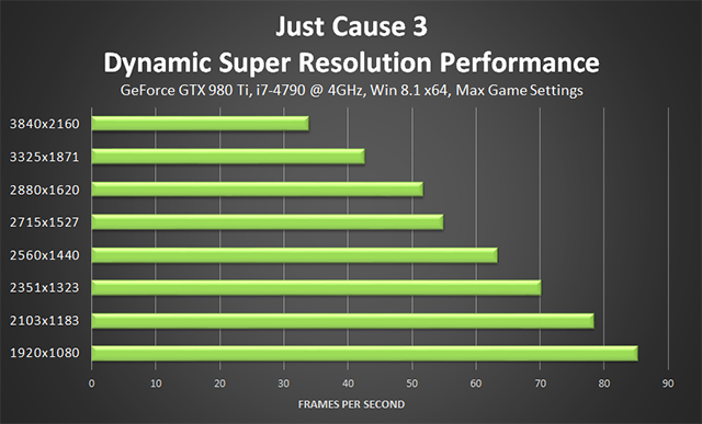 Just Cause 3 - NVIDIA Dynamic Super Resolution Performance