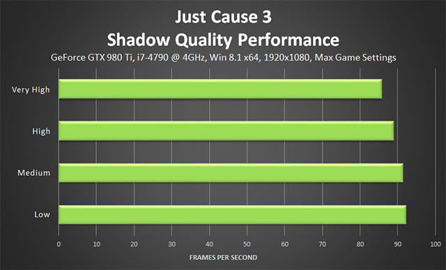 Just Cause 3 - Shadow Quality Performance