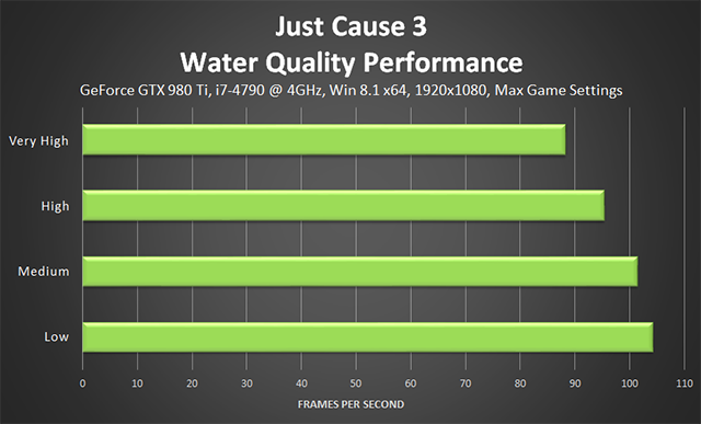 Just Cause 3 - Water Detail Performance