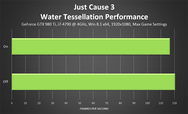 Just Cause 3 - Water Tessellation Performance
