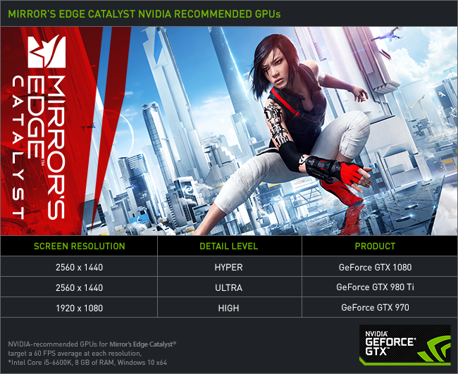 Mirror's Edge Catalyst Recommended GPUs