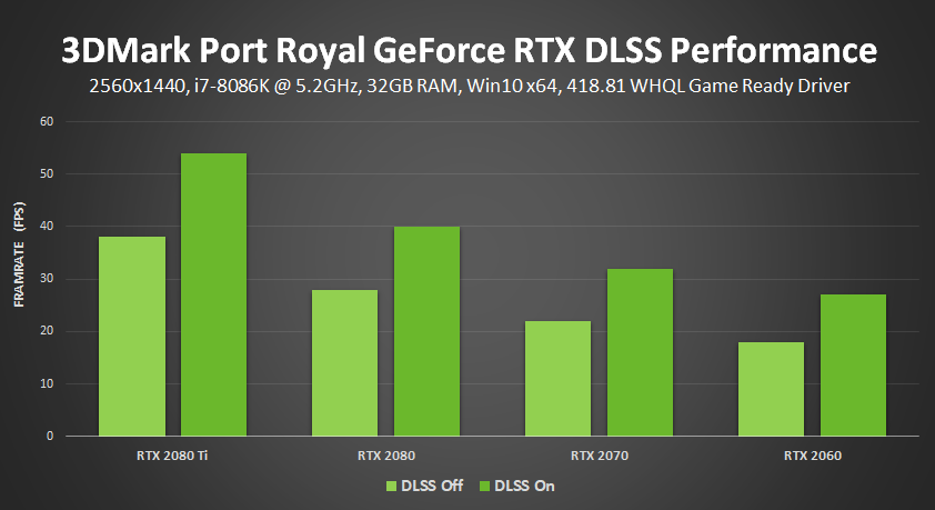 3DMark Port Royal GeForce RTX NVIDIA DLSS Performance (FPS)