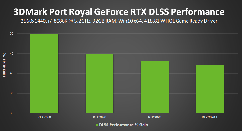 3DMark Port Royal GeForce RTX NVIDIA DLSS Performance (% Performance Gain)