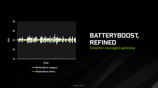 NVIDIA GeForce GTX 10-Series Laptops - BatteryBoost Refined