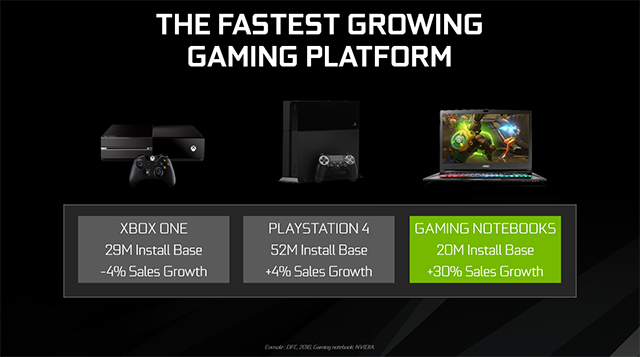 NVIDIA GeForce GTX 10-Series Laptops - The Fastest Growing Platform