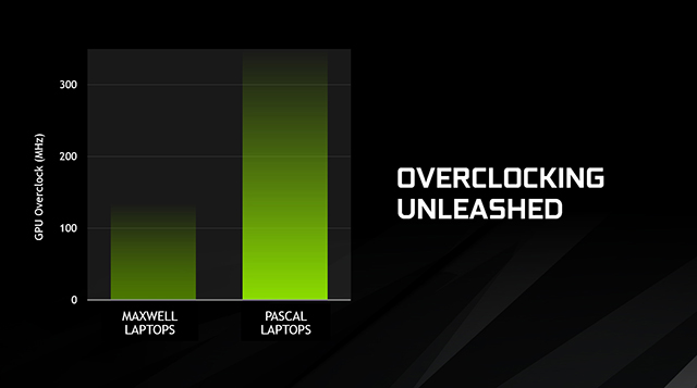 NVIDIA GeForce GTX 10-Series Laptops - Overclocking Unleashed