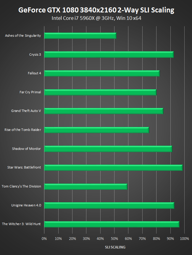 how to see what type of nvidia gtx 970