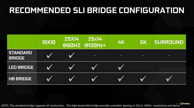 nvidia-geforce-gtx-1080-recommended-sli-bridge-configuration-640px.png