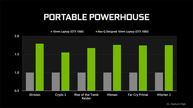 NVIDIA GeForce GTX Max-Q Design Philosophy Laptops: Max-Q Laptops Are Up To 70% Faster Than Similarly Sized Non-Max-Q Laptops Featuring GeForce GTX 1060 GPUs