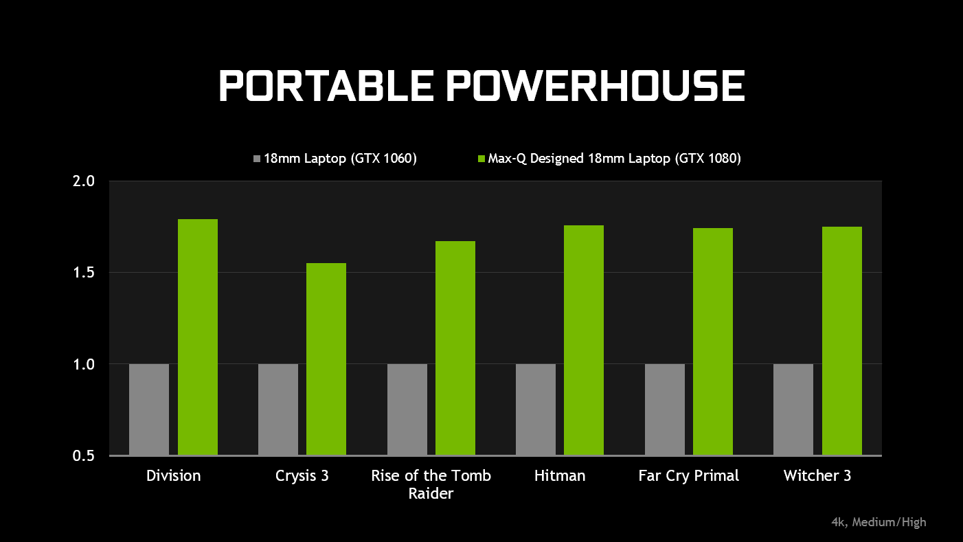 NVIDIA GeForce GTX Max-Q Design Philosophy Laptops: Max-Q Laptops Are Up