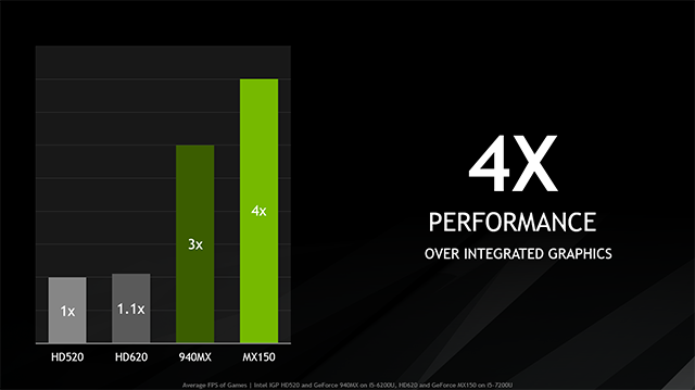 NVIDIA GeForce MX150 Laptops - 4X Gaming Performance Over Integrated Graphics