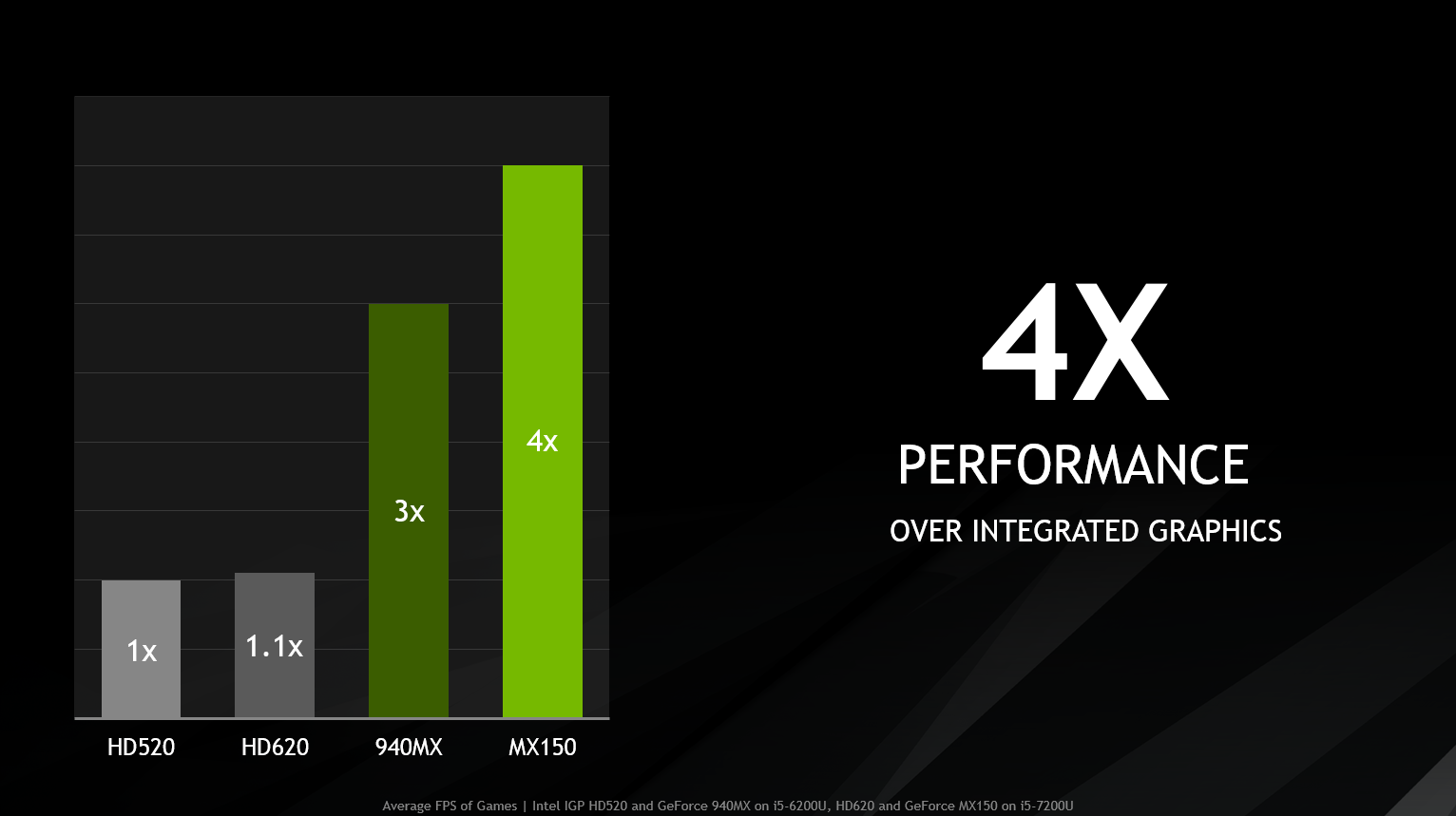 introducing geforce mx150 laptops supercharged for work