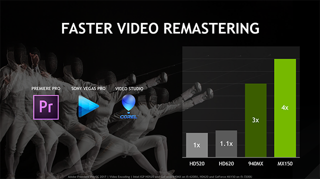 NVIDIA GeForce MX150 Laptops - Faster Video Remastering