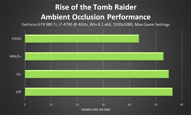 Rise of the Tomb Raider - Ambient Occlusion Performance