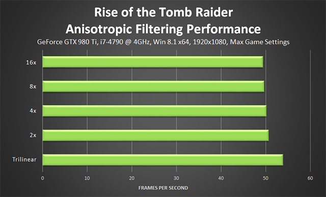 Rise of the Tomb Raider - Anisotropic Filter Performance